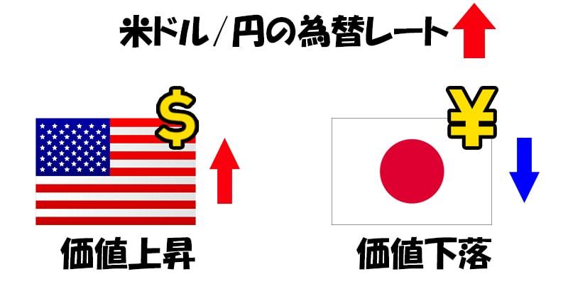 米ドルと円の為替レート:上昇
