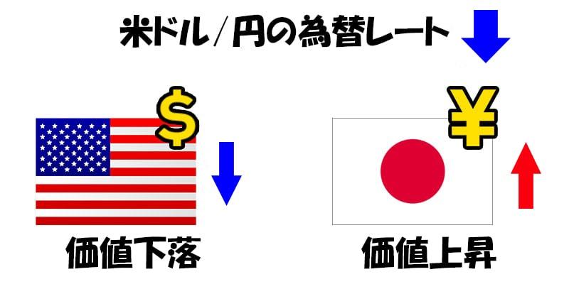 米ドルと円の為替レート:下落