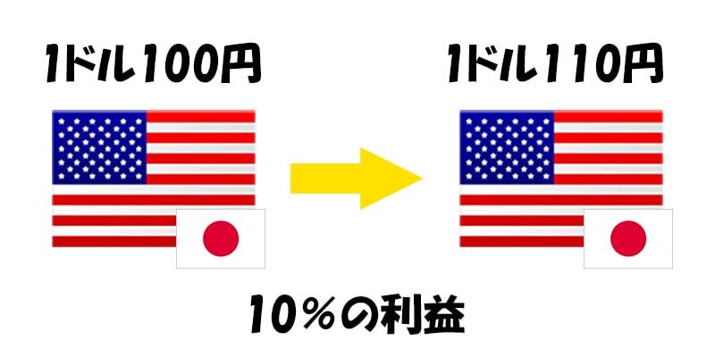 ドルを売って日本円を買い戻す